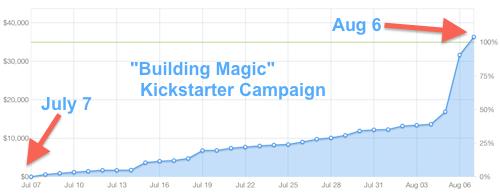 MTMKickstarterGraph201307