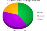 Nyack Village Board 2015 Election Results