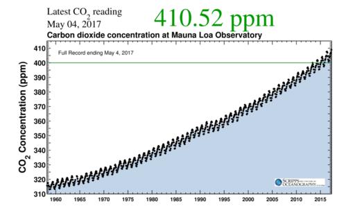 climate change keeling curve